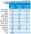 AHDB crop condition report